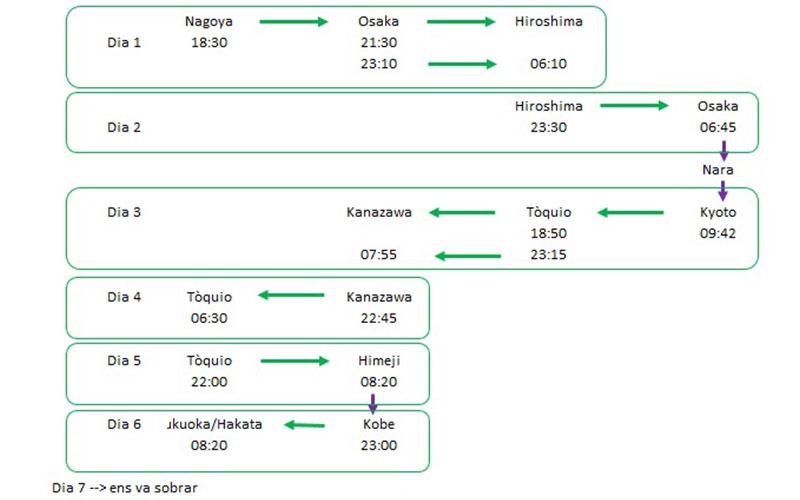 exemple de ruta i transport pel japo