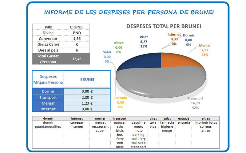 Despeses per Brunei de Fuet i Mate