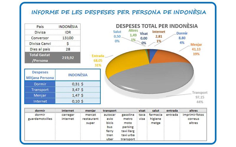 informe despeses indonèsia