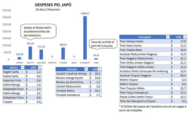 les nostres despeses pel japo desglossades